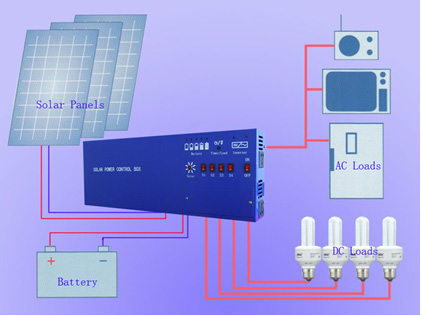 SOLTEC Solar Solutions How it Works